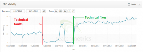 technical seo data on errors